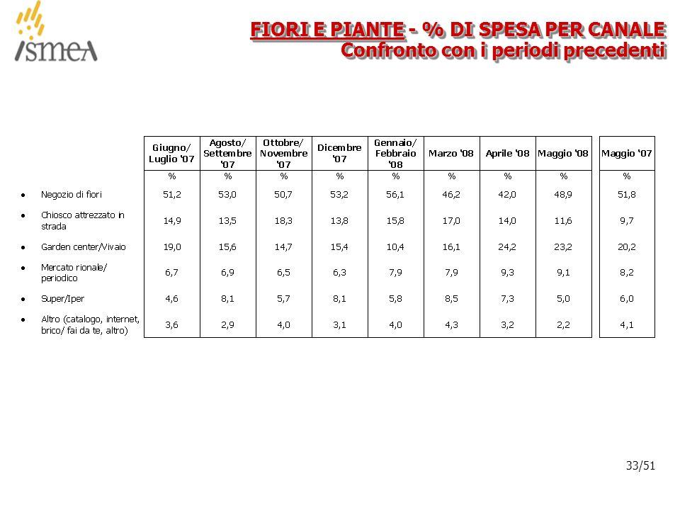 © 2005 ISMEA-Il mercato dei prodotti floricoli Job 6300 33/36 33/51 FIORI E PIANTE - % DI SPESA PER CANALE Confronto con i periodi precedenti