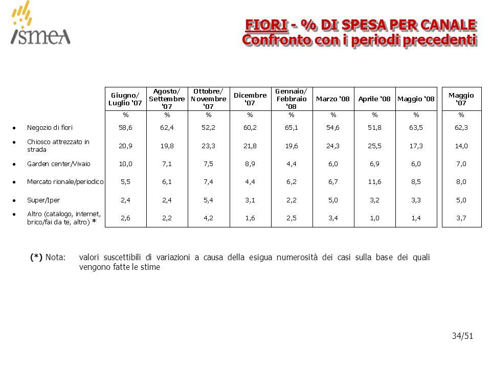 © 2005 ISMEA-Il mercato dei prodotti floricoli Job 6300 34/36 34/51 FIORI - % DI SPESA PER CANALE Confronto con i periodi precedenti (*) Nota: valori suscettibili di variazioni a causa della esigua numerosità dei casi sulla base dei quali vengono fatte le stime