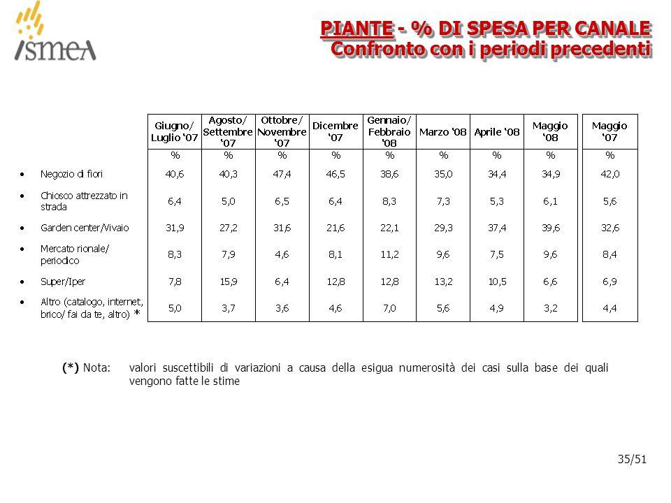 © 2005 ISMEA-Il mercato dei prodotti floricoli Job 6300 35/36 35/51 PIANTE - % DI SPESA PER CANALE Confronto con i periodi precedenti (*) Nota: valori suscettibili di variazioni a causa della esigua numerosità dei casi sulla base dei quali vengono fatte le stime