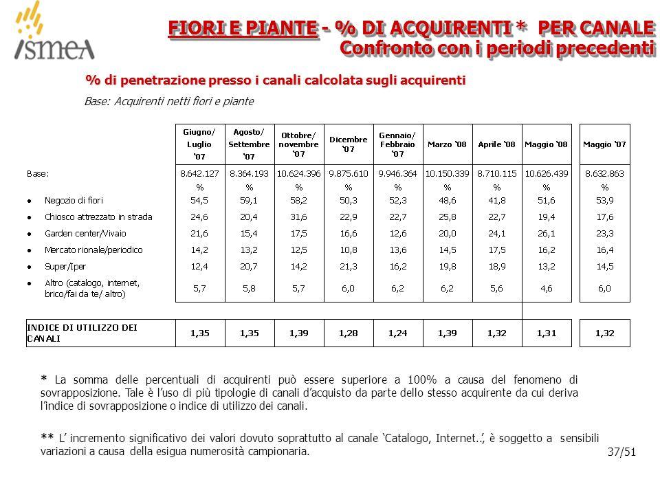 © 2005 ISMEA-Il mercato dei prodotti floricoli Job 6300 37/36 37/51 FIORI E PIANTE - % DI ACQUIRENTI * PER CANALE Confronto con i periodi precedenti * La somma delle percentuali di acquirenti può essere superiore a 100% a causa del fenomeno di sovrapposizione.
