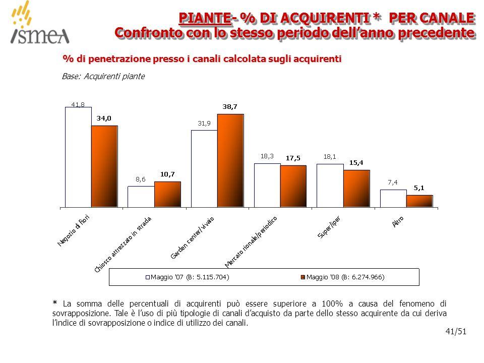 © 2005 ISMEA-Il mercato dei prodotti floricoli Job 6300 41/36 41/51 Base: Acquirenti piante % di penetrazione presso i canali calcolata sugli acquirenti PIANTE- % DI ACQUIRENTI * PER CANALE Confronto con lo stesso periodo dell'anno precedente * La somma delle percentuali di acquirenti può essere superiore a 100% a causa del fenomeno di sovrapposizione.