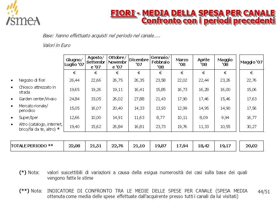 © 2005 ISMEA-Il mercato dei prodotti floricoli Job 6300 44/36 44/51 Base: hanno effettuato acquisti nel periodo nel canale…..