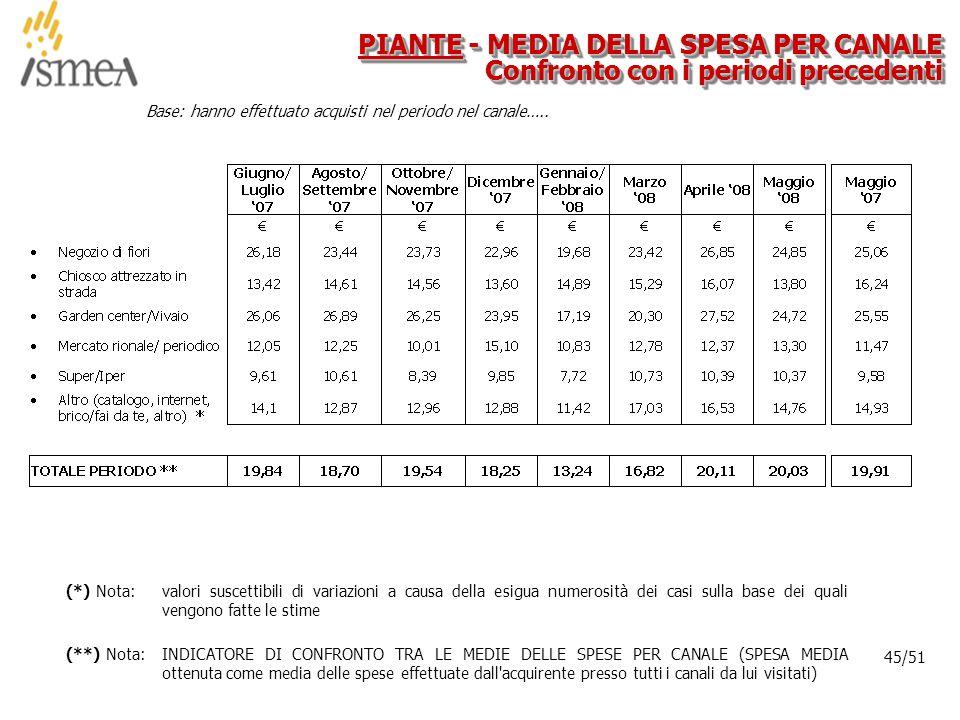 © 2005 ISMEA-Il mercato dei prodotti floricoli Job 6300 45/36 45/51 Base: hanno effettuato acquisti nel periodo nel canale…..