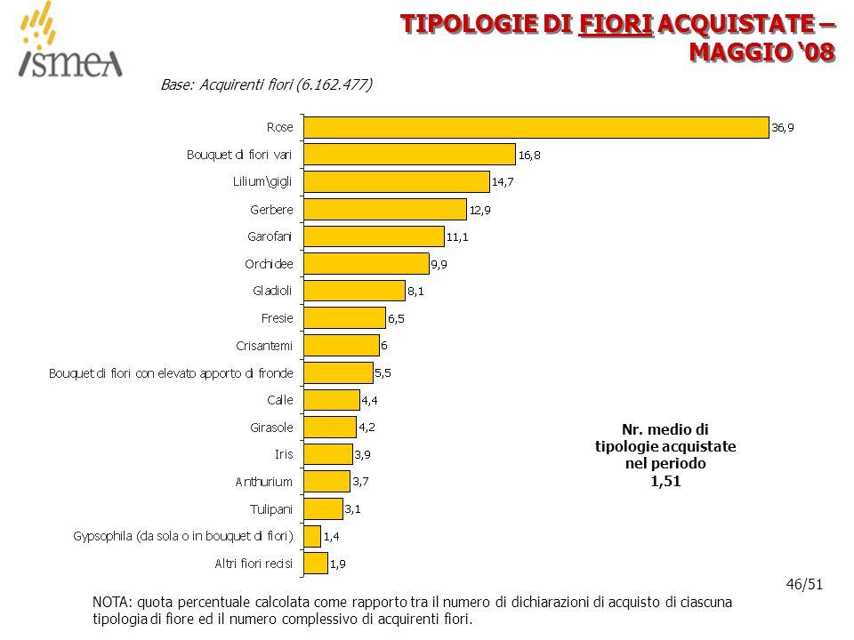 © 2005 ISMEA-Il mercato dei prodotti floricoli Job 6300 46/36 46/51 TIPOLOGIE DI FIORI ACQUISTATE – MAGGIO '08 Base: Acquirenti fiori (6.162.477) NOTA: quota percentuale calcolata come rapporto tra il numero di dichiarazioni di acquisto di ciascuna tipologia di fiore ed il numero complessivo di acquirenti fiori.