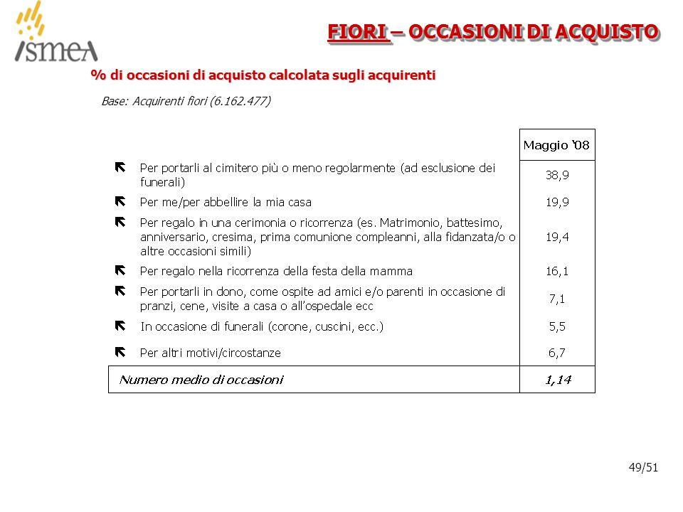 © 2005 ISMEA-Il mercato dei prodotti floricoli Job 6300 49/36 49/51 FIORI – OCCASIONI DI ACQUISTO % di occasioni di acquisto calcolata sugli acquirenti Base: Acquirenti fiori (6.162.477)