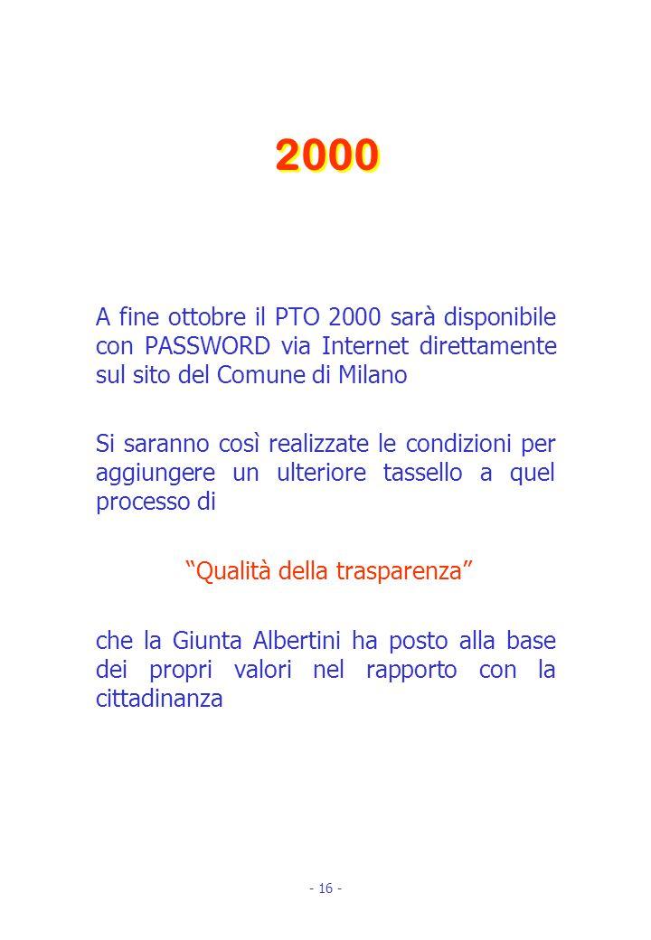 A fine ottobre il PTO 2000 sarà disponibile con PASSWORD via Internet direttamente sul sito del Comune di Milano Si saranno così realizzate le condizioni per aggiungere un ulteriore tassello a quel processo di Qualità della trasparenza che la Giunta Albertini ha posto alla base dei propri valori nel rapporto con la cittadinanza 2000 - 16 -