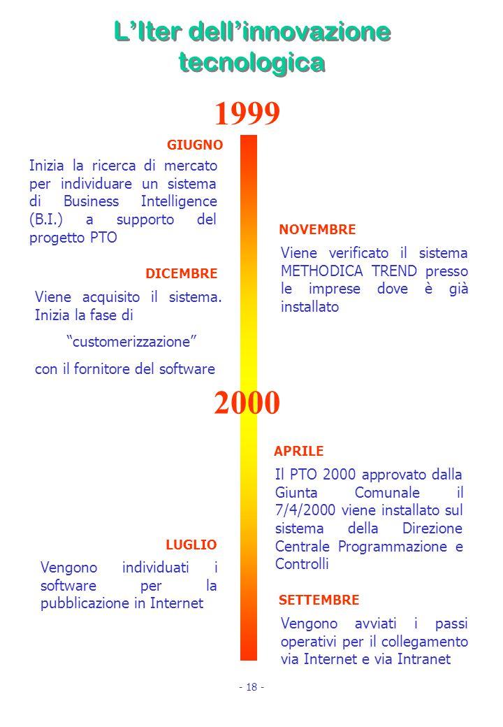 L'Iter dell'innovazione tecnologica 1999 2000 Inizia la ricerca di mercato per individuare un sistema di Business Intelligence (B.I.) a supporto del progetto PTO Viene acquisito il sistema.
