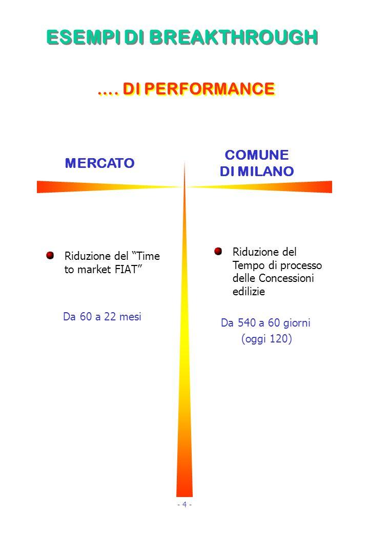 ESEMPI DI BREAKTHROUGH Riduzione del Time to market FIAT Da 60 a 22 mesi ….