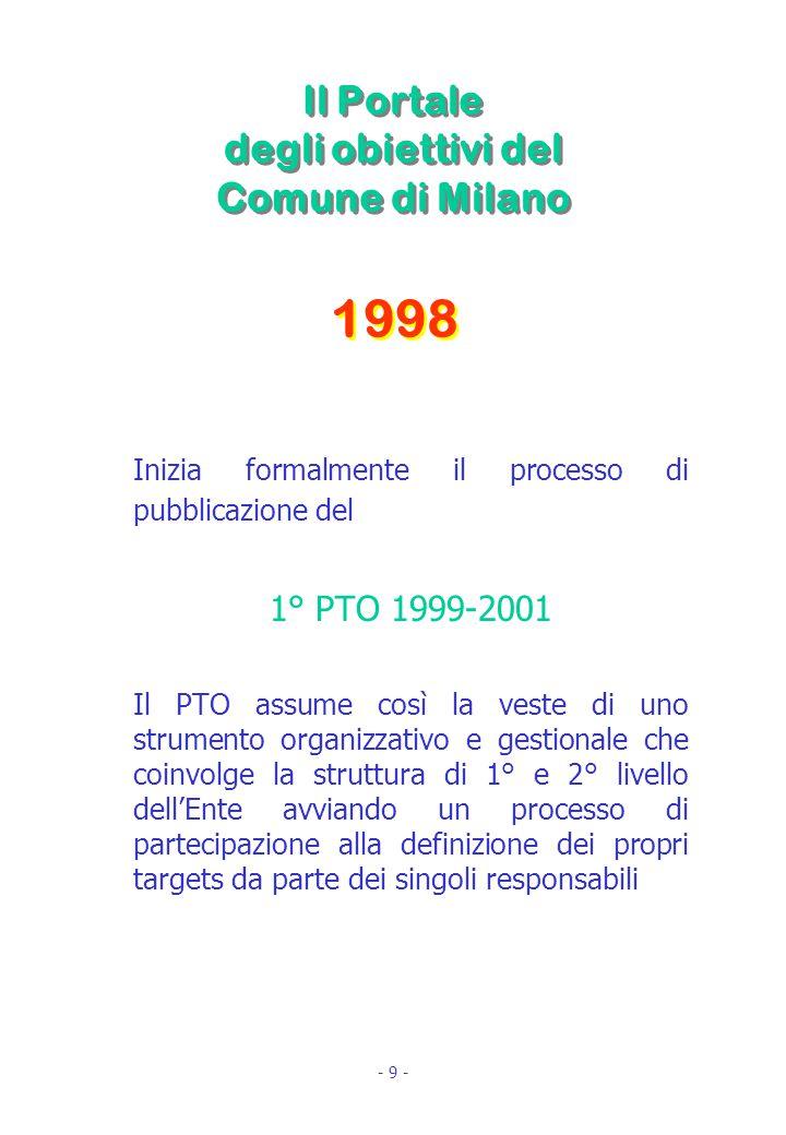 Il Portale degli obiettivi del Comune di Milano Inizia formalmente il processo di pubblicazione del 1° PTO 1999-2001 Il PTO assume così la veste di uno strumento organizzativo e gestionale che coinvolge la struttura di 1° e 2° livello dell'Ente avviando un processo di partecipazione alla definizione dei propri targets da parte dei singoli responsabili 1998 - 9 -