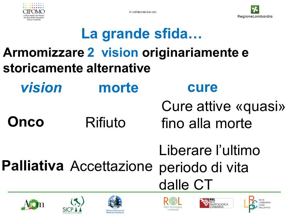 La grande sfida… Armomizzare 2 vision originariamente e storicamente alternative Onco Rifiuto Cure attive «quasi» fino alla morte Palliativa vision Li
