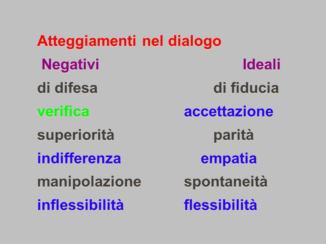 Atteggiamenti nel dialogo NegativiIdeali di difesadi fiducia verificaaccettazione superioritàparità indifferenza empatia manipolazionespontaneità inflessibilitàflessibilità