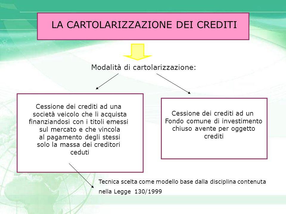 LA CARTOLARIZZAZIONE DEI CREDITI Modalità di cartolarizzazione: Cessione dei crediti ad una società veicolo che li acquista finanziandosi con i titoli