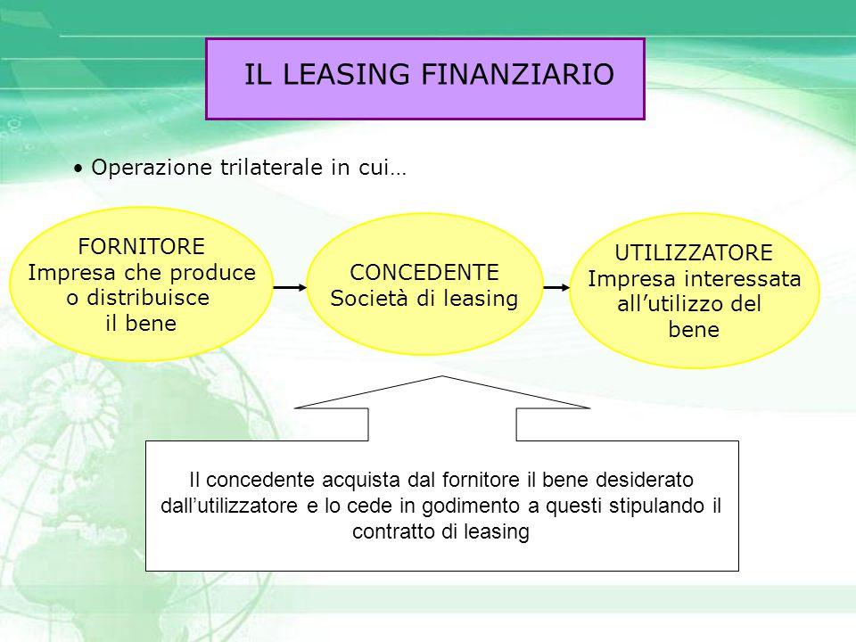 IL LEASING FINANZIARIO Operazione trilaterale in cui… CONCEDENTE Società di leasing UTILIZZATORE Impresa interessata all'utilizzo del bene FORNITORE I
