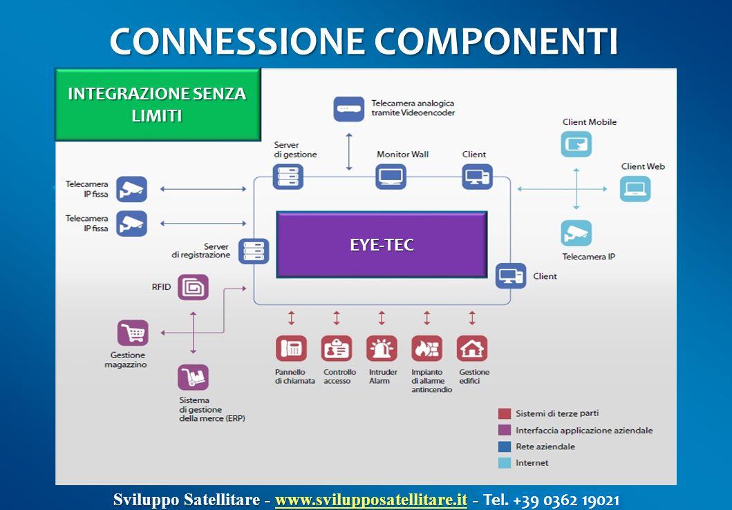 CONNESSIONE COMPONENTI INTEGRAZIONE SENZA LIMITI EYE-TEC