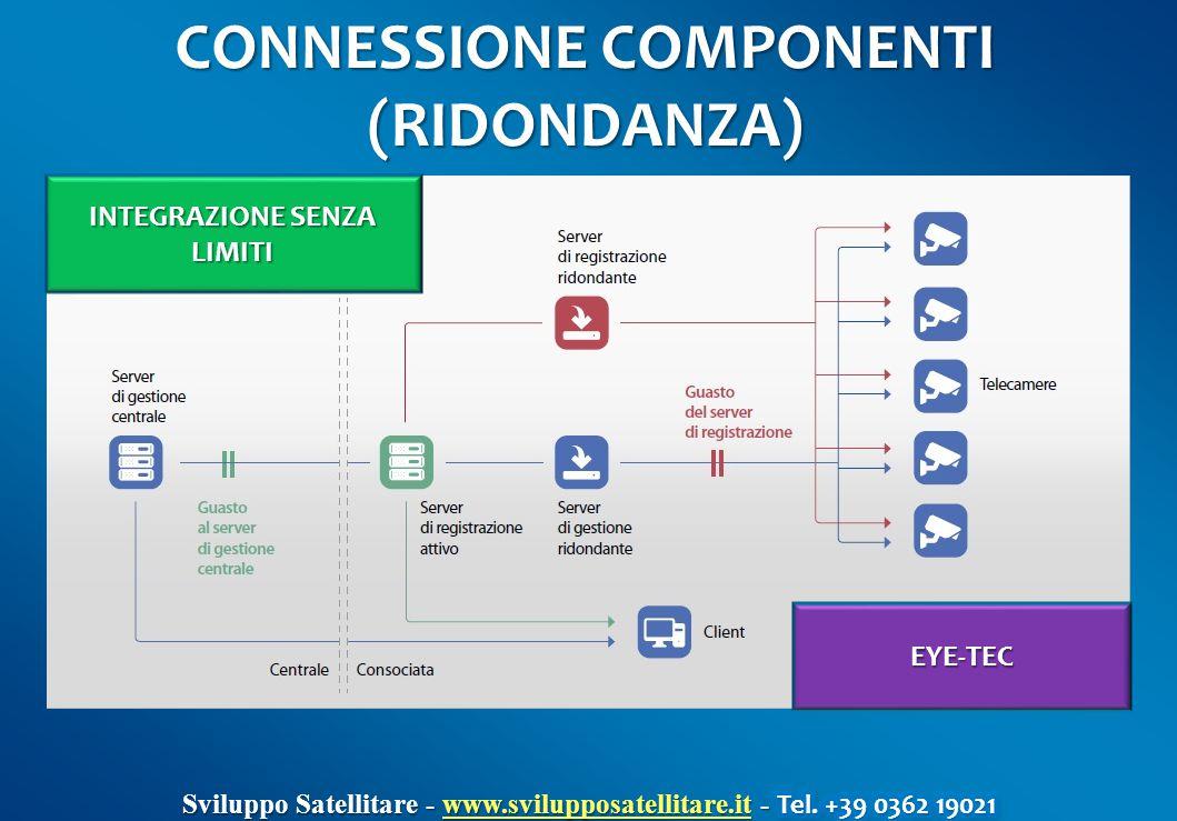 CONNESSIONE COMPONENTI (RIDONDANZA) EYE-TEC INTEGRAZIONE SENZA LIMITI