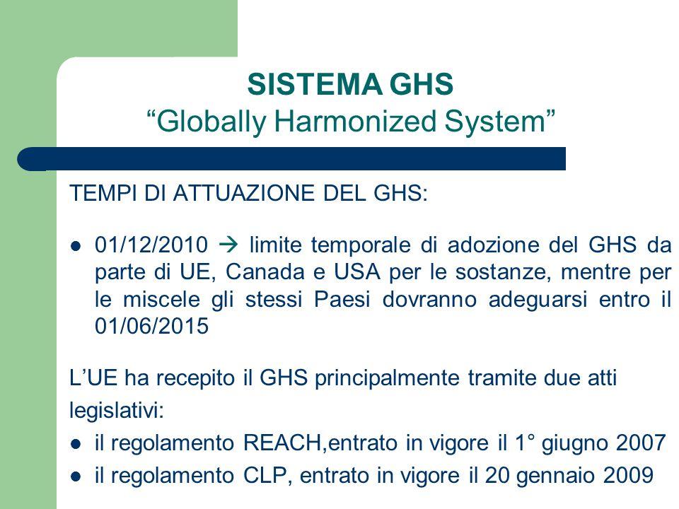 TEMPI DI ATTUAZIONE DEL GHS: 01/12/2010  limite temporale di adozione del GHS da parte di UE, Canada e USA per le sostanze, mentre per le miscele gli stessi Paesi dovranno adeguarsi entro il 01/06/2015 L'UE ha recepito il GHS principalmente tramite due atti legislativi: il regolamento REACH,entrato in vigore il 1° giugno 2007 il regolamento CLP, entrato in vigore il 20 gennaio 2009 SISTEMA GHS Globally Harmonized System