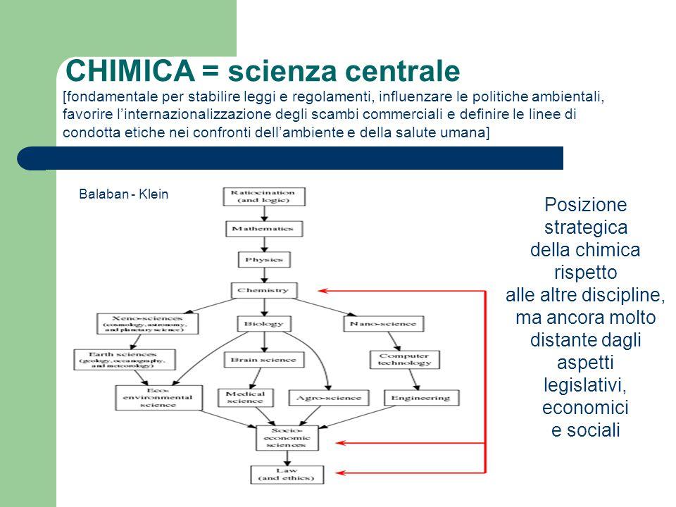SISTEMI, REGOLAMENTI, TECNICHE E PROCEDURE Sistema GHS Globally Harmonized System Regolamento REACH Registration, Evaluation, Authorisation and restriction of CHemicals D.