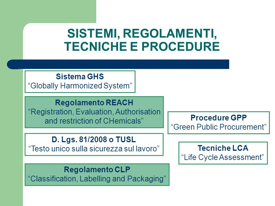 SISTEMI, REGOLAMENTI, TECNICHE E PROCEDURE Sistema GHS Globally Harmonized System Regolamento REACH Registration, Evaluation, Authorisation and restriction of CHemicals D.