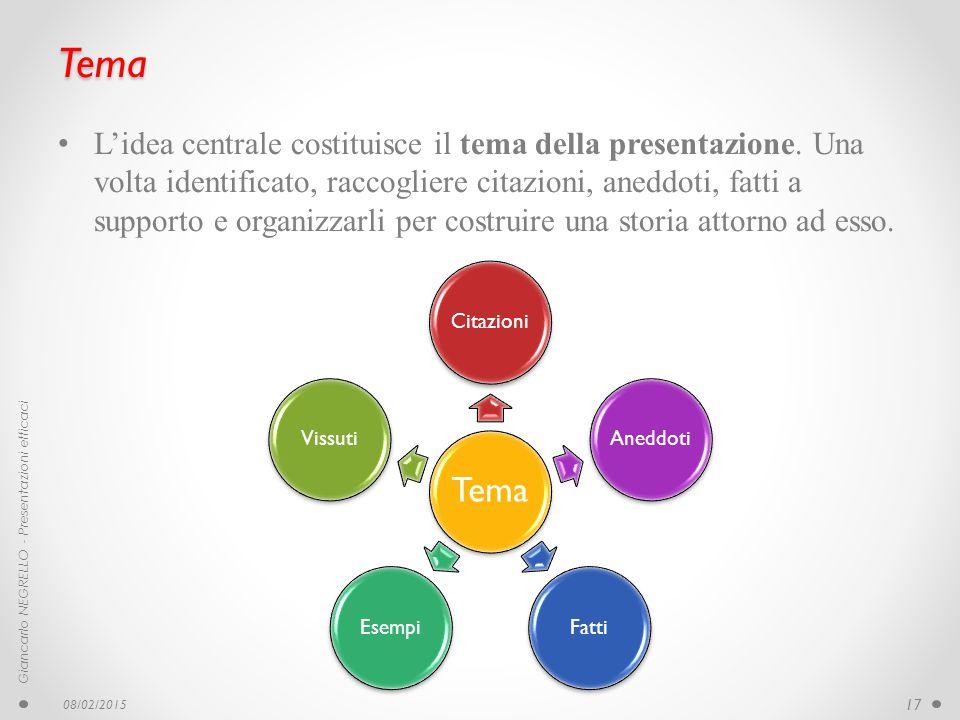 Tema L'idea centrale costituisce il tema della presentazione. Una volta identificato, raccogliere citazioni, aneddoti, fatti a supporto e organizzarli