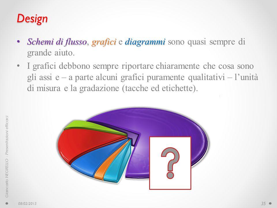 Design Schemi di flussograficidiagrammi Schemi di flusso, grafici e diagrammi sono quasi sempre di grande aiuto. I grafici debbono sempre riportare ch