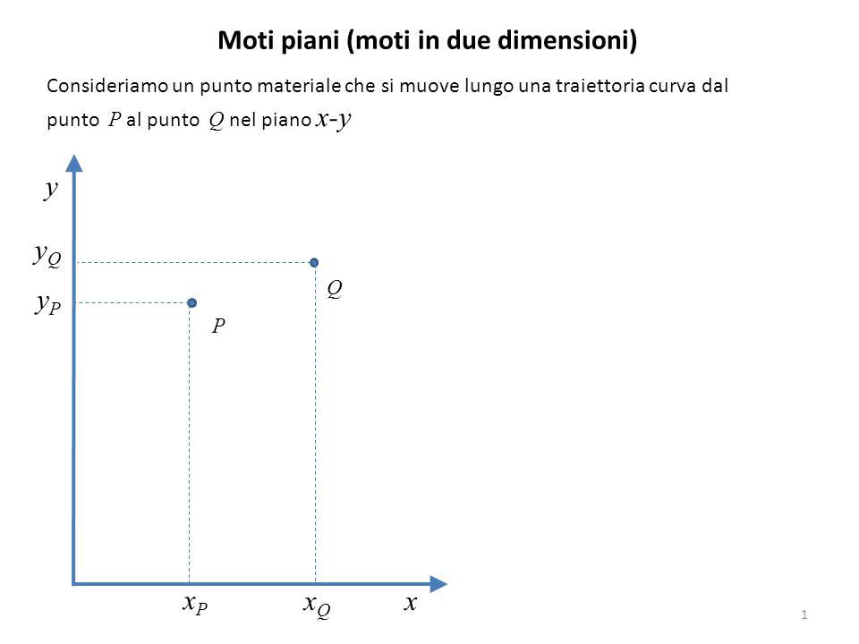 1 Moti piani (moti in due dimensioni) Consideriamo un punto materiale che si muove lungo una traiettoria curva dal punto P al punto Q nel piano x-y y