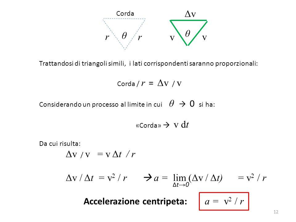 12 Trattandosi di triangoli simili, i lati corrispondenti saranno proporzionali: Corda / r = Δv / v Considerando un processo al limite in cui θ  0 si
