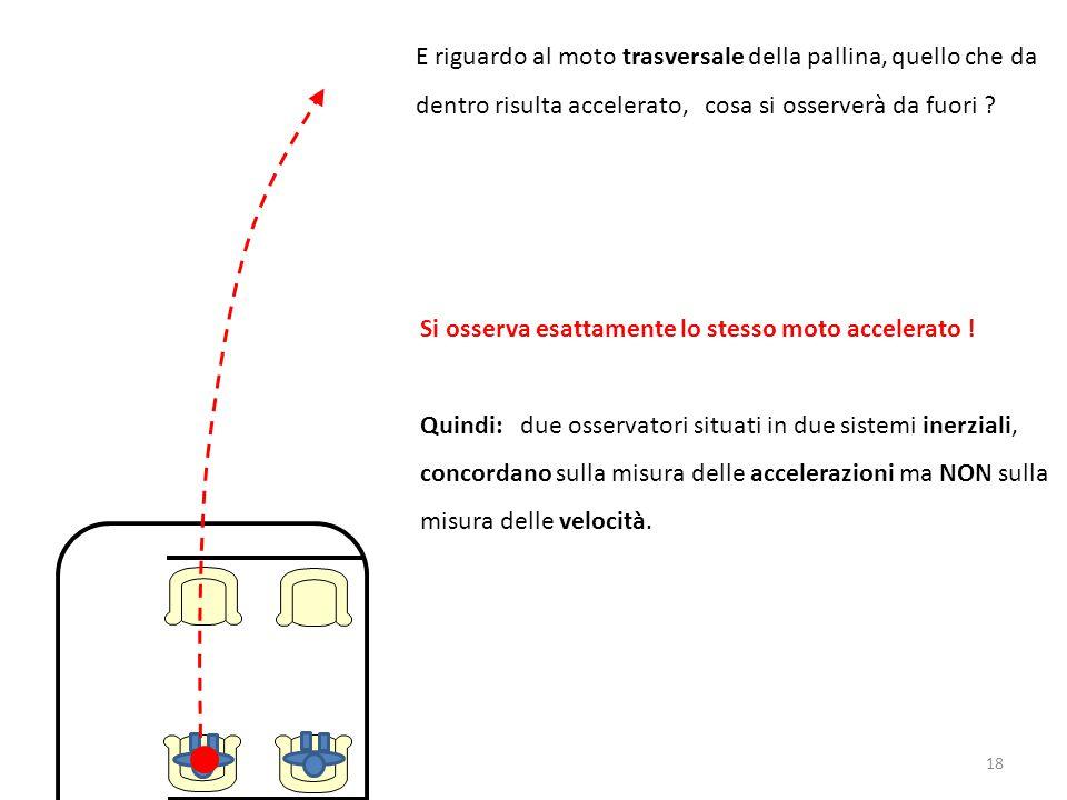 18 E riguardo al moto trasversale della pallina, quello che da dentro risulta accelerato, cosa si osserverà da fuori ? Si osserva esattamente lo stess