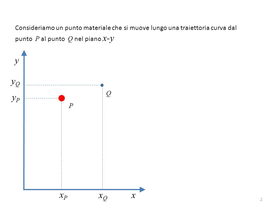 2 Consideriamo un punto materiale che si muove lungo una traiettoria curva dal punto P al punto Q nel piano x-y y x P Q xPxP xQxQ yPyP yQyQ