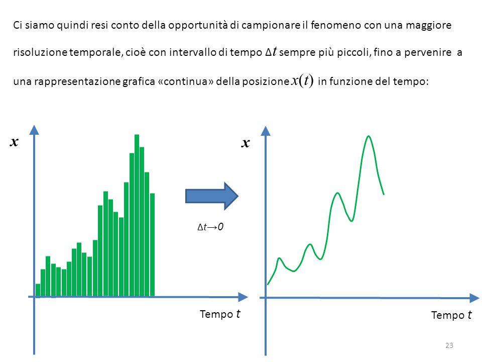 23 Ci siamo quindi resi conto della opportunità di campionare il fenomeno con una maggiore risoluzione temporale, cioè con intervallo di tempo Δ t sem
