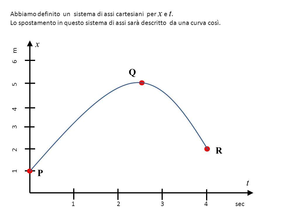 Abbiamo definito un sistema di assi cartesiani per x e t. Lo spostamento in questo sistema di assi sarà descritto da una curva così. 1 2 3 4 sec 1 2 3