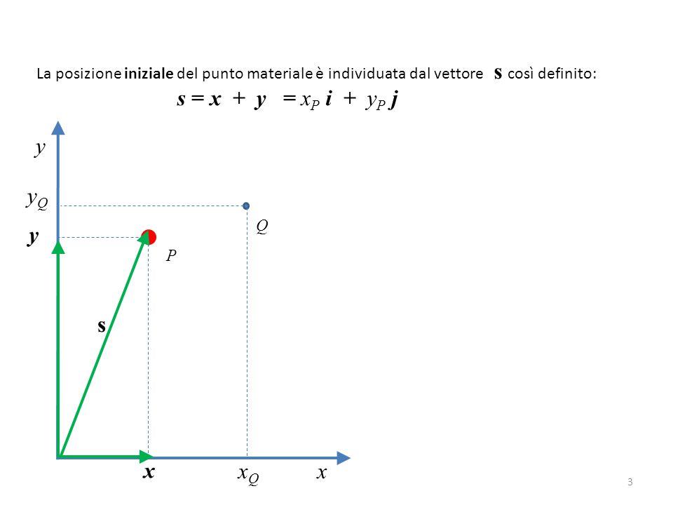 3 La posizione iniziale del punto materiale è individuata dal vettore s così definito: s = x + y = x P i + y P j y x P Q x xQxQ y yQyQ s