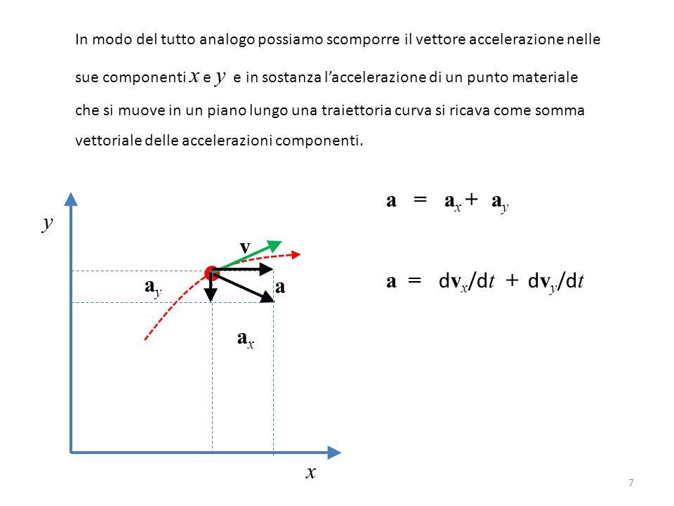 7 In modo del tutto analogo possiamo scomporre il vettore accelerazione nelle sue componenti x e y e in sostanza l'accelerazione di un punto materiale
