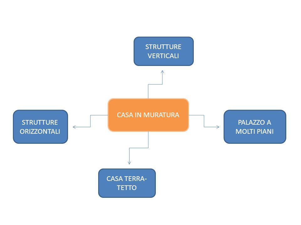 CASA IN MURATURA STRUTTURE VERTICALI PALAZZO A MOLTI PIANI STRUTTURE ORIZZONTALI CASA TERRA- TETTO