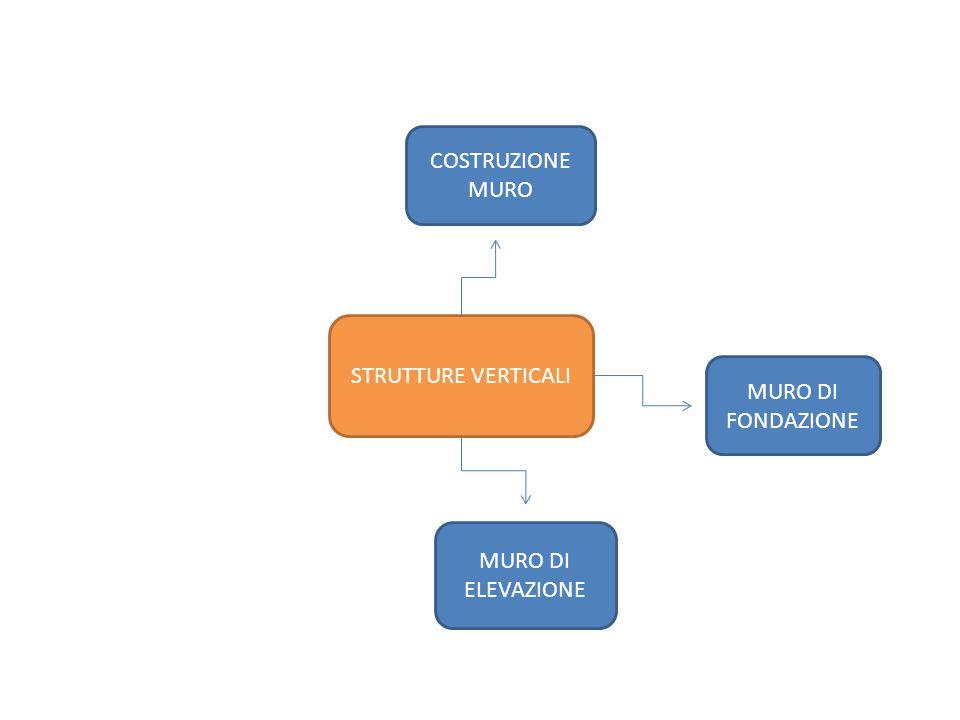 STRUTTURE VERTICALI COSTRUZIONE MURO MURO DI FONDAZIONE MURO DI ELEVAZIONE