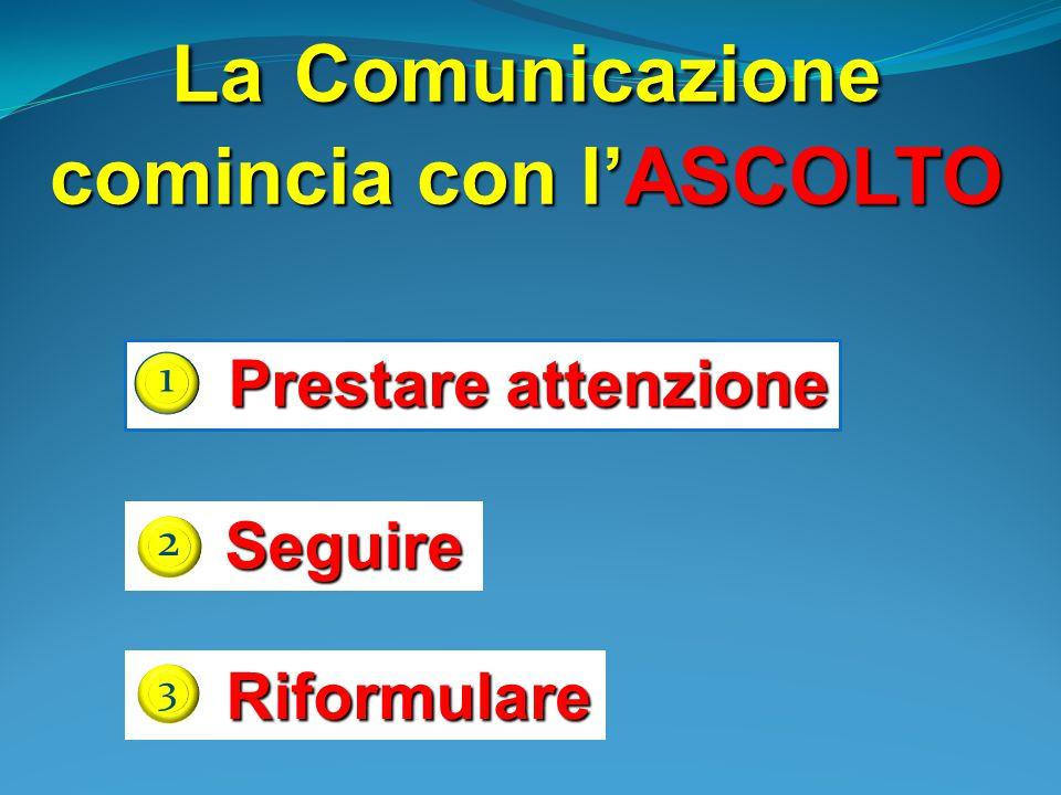 La Comunicazione comincia con l'ASCOLTO Prestare attenzione 1 Seguire 2 Riformulare Riformulare 3