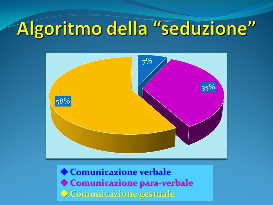  Comunicazione verbale  Comunicazione para-verbale  Comunicazione gestuale