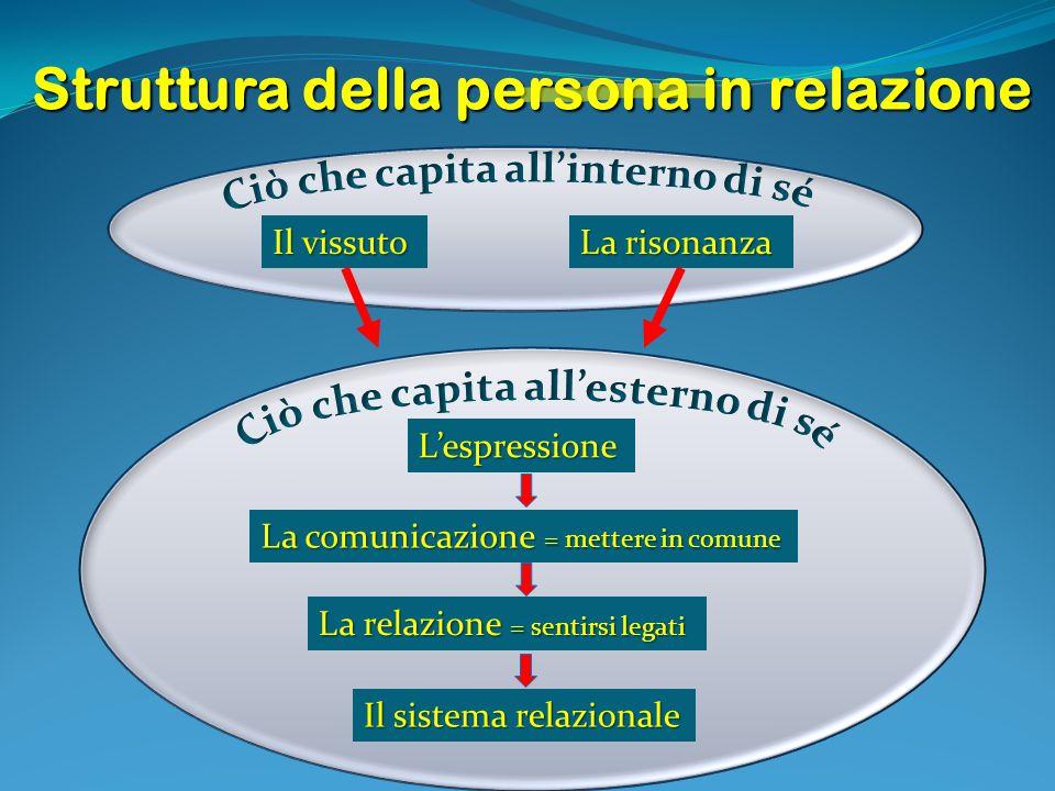 Struttura della persona in relazione Il vissuto La risonanza L'espressione La comunicazione = mettere in comune La relazione = sentirsi legati Il sist