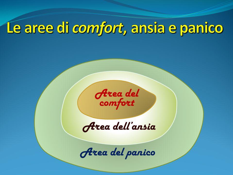 Area del comfort Area dell'ansia Area del panico