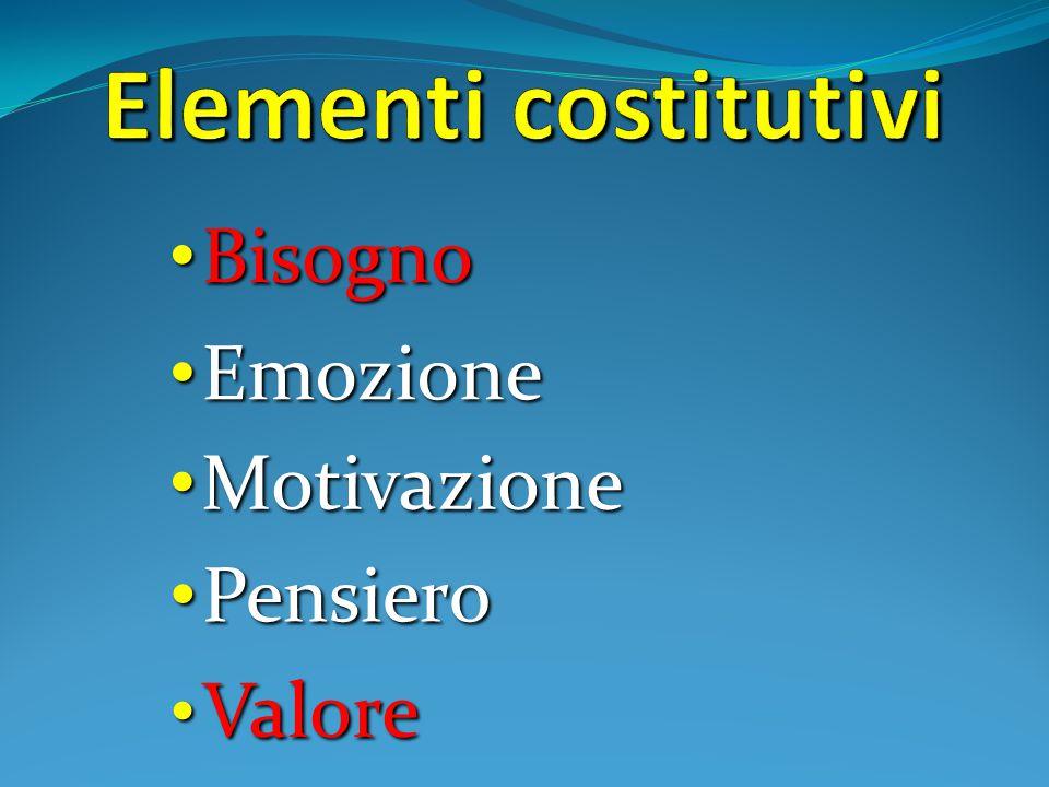 Valore Valore Bisogno Bisogno Emozione Emozione Motivazione Motivazione Pensiero Pensiero