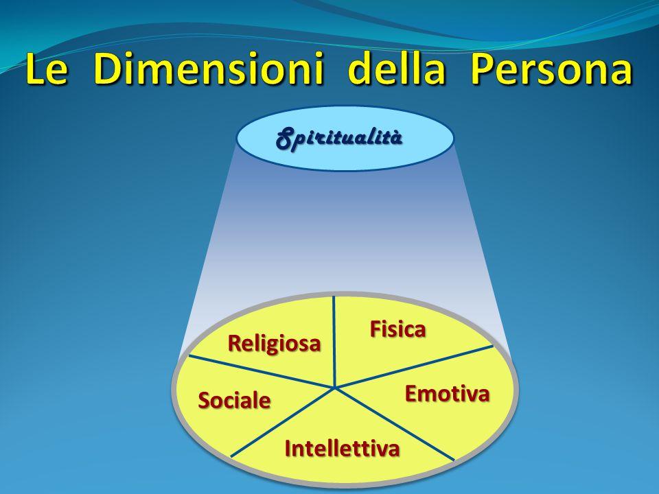 Fisica Fisica Emotiva EmotivaIntellettiva Spiritualità Religiosa Sociale