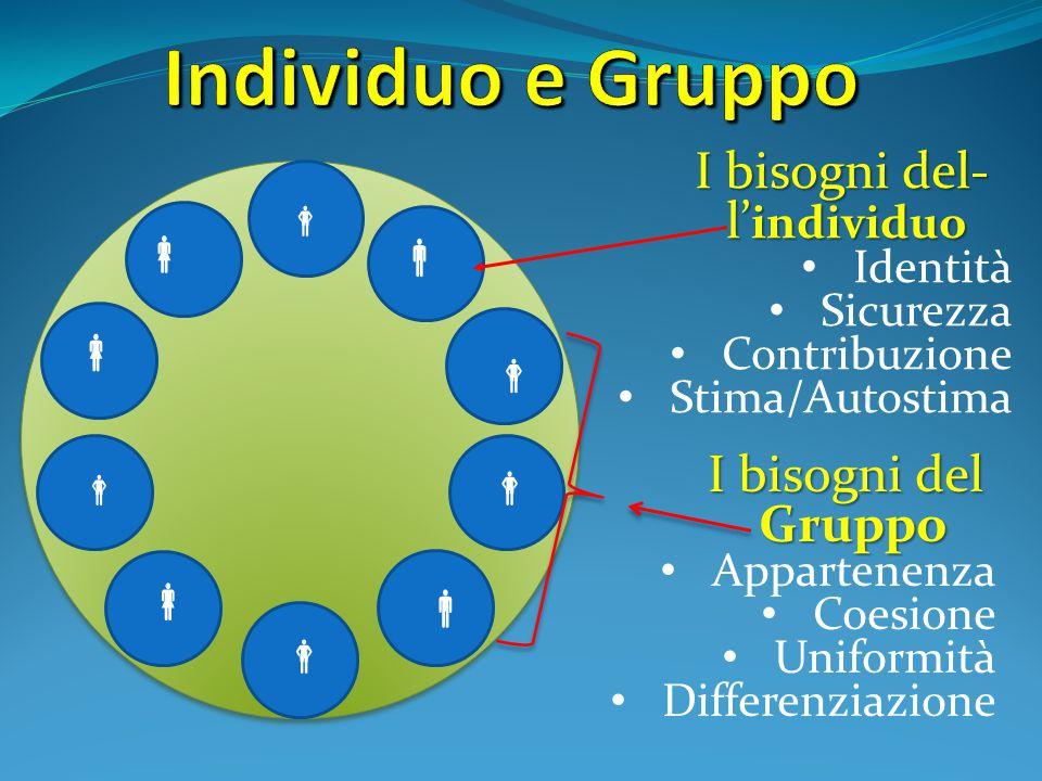  I bisogni del- l' individuo Identità Sicurezza Contribuzione Stima/Autostima I bisogni del Gruppo I bisogni del Gruppo Appartenenza Coesione Uniform