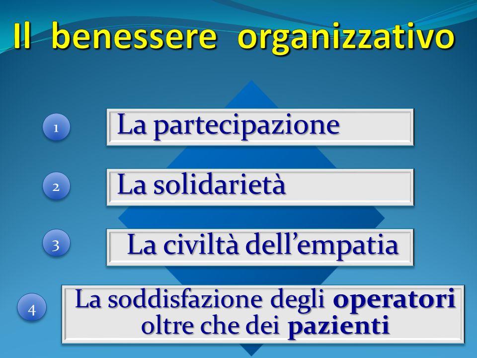 4 4 1 1 3 3 2 2 La civiltà dell'empatia La partecipazione La solidarietà La soddisfazione degli operatori oltre che dei pazienti