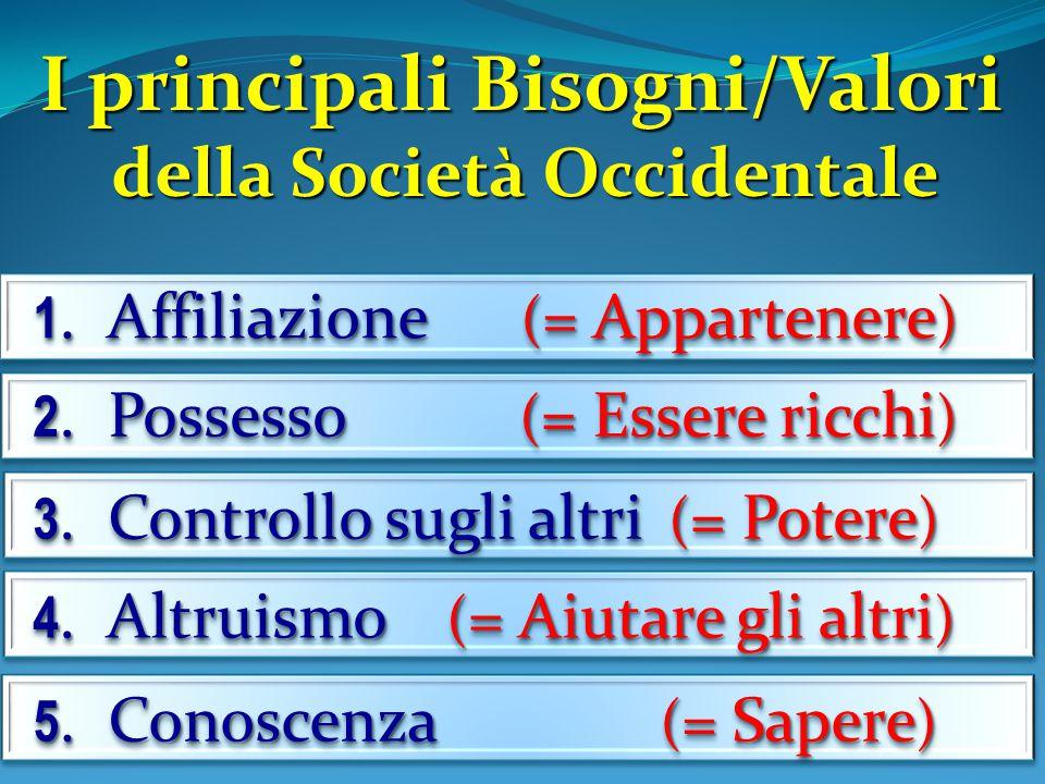 I principali Bisogni/Valori della Società Occidentale 1. Affiliazione ( = Appartenere ) 2. Possesso ( = Essere ricchi ) 3. Controllo sugli altri ( = P