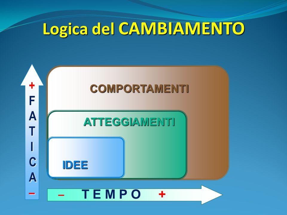 Logica del CAMBIAMENTO ATTEGGIAMENTI ATTEGGIAMENTI COMPORTAMENTI ‒ T E M P O + IDEE + ++FATIFATICA–CA–++FATIFATICA–CA–