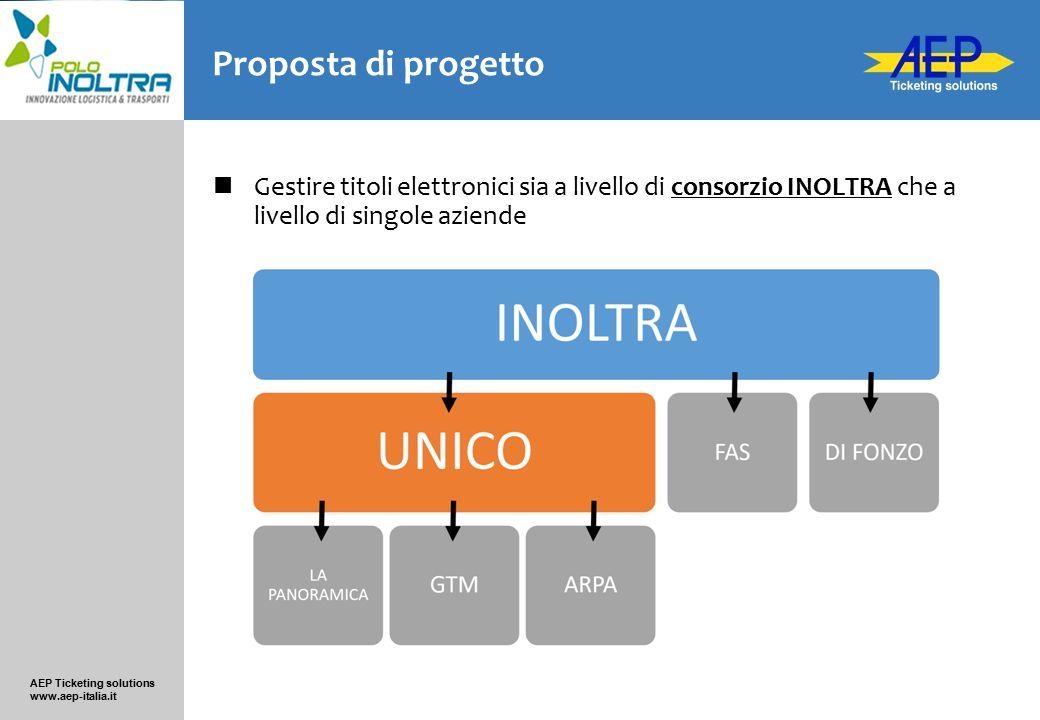 AEP Ticketing solutions www.aep-italia.it Proposta di progetto Gestire titoli elettronici sia a livello di consorzio INOLTRA che a livello di singole