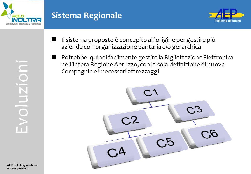 AEP Ticketing solutions www.aep-italia.it Sistema «full-contactless» Tracciamento al 100% dei TDV Basato su tecnologia MIFARE (ISO 14443A) Carte Senza Contatto (CSC) personali e impersonali Biglietti Senza Contatto (BSC) anonimi Permette l'integrazione di sistemi di terze parti Caratteristiche generali Caratteristiche
