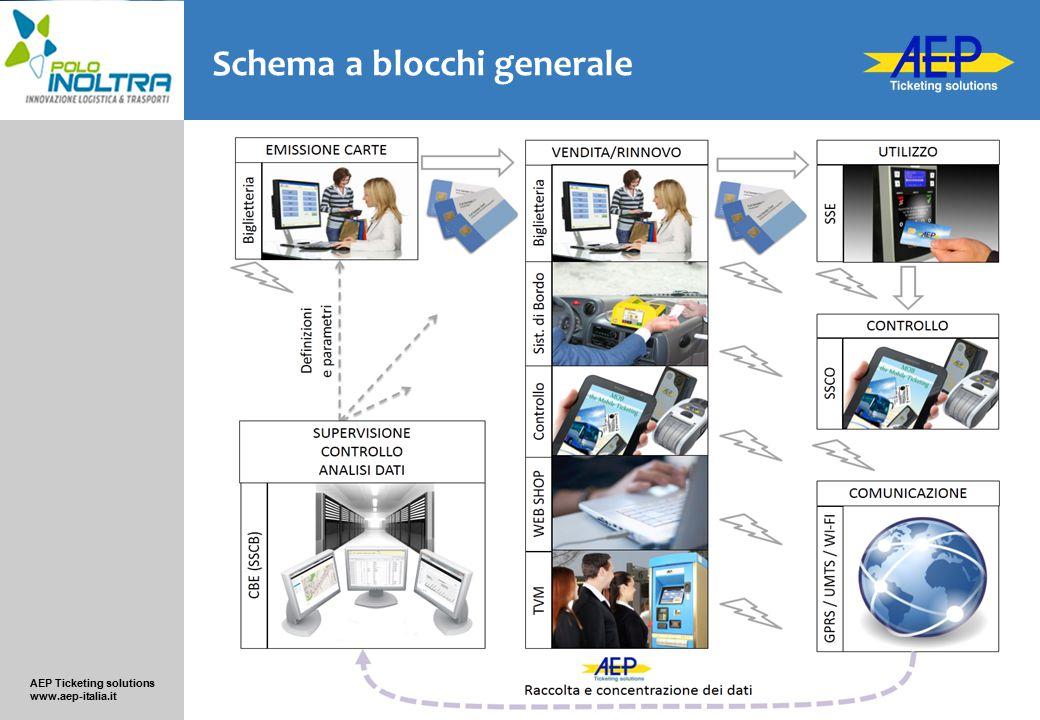 AEP Ticketing solutions www.aep-italia.it Tutte le operazioni e gli eventi sono registrati e trasferiti al n sistema centrale Sono possibili moltissime forme di analisi dei dati I dati sono resi disponibili ad altre applicazioni della Compagnia Concentrazione e reporting Analisi dei dati