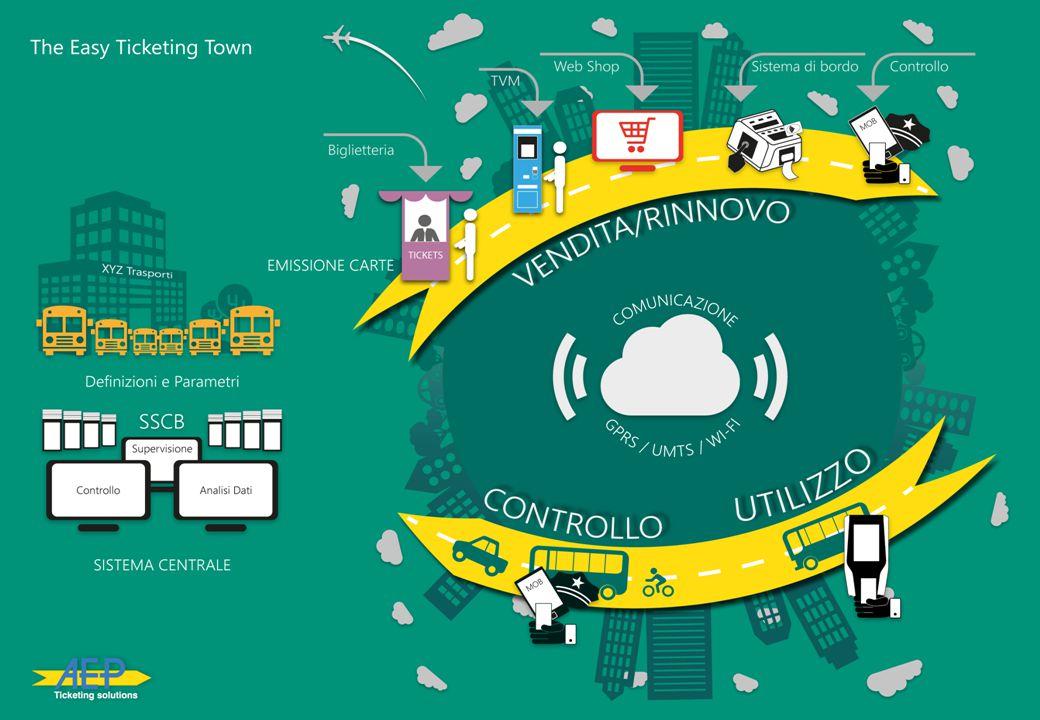 AEP Ticketing solutions www.aep-italia.it Proposta di progetto Gestire titoli elettronici sia a livello di consorzio INOLTRA che a livello di singole aziende