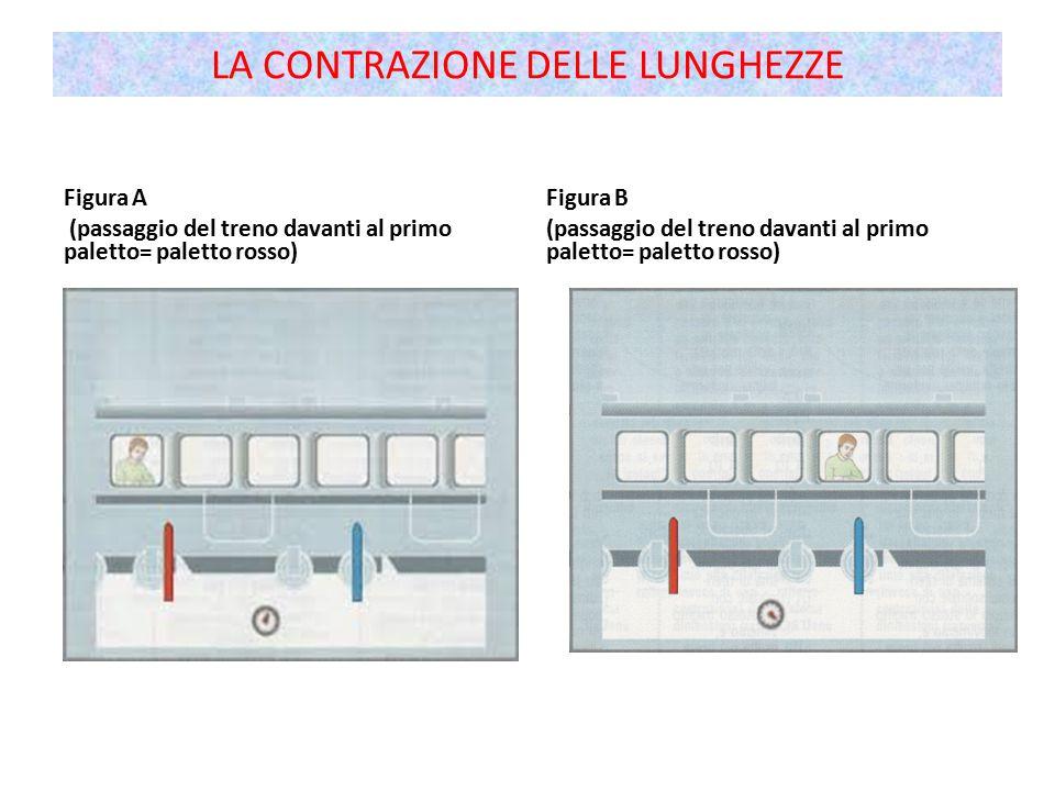 Figura A (passaggio del treno davanti al primo paletto= paletto rosso) Figura B (passaggio del treno davanti al primo paletto= paletto rosso) LA CONTRAZIONE DELLE LUNGHEZZE