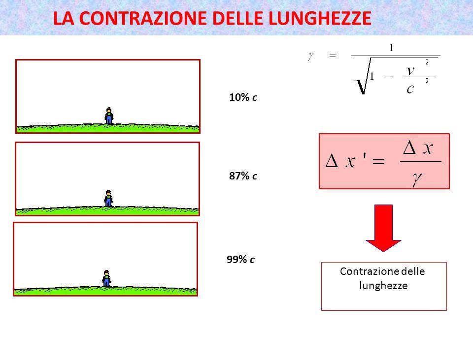 LA CONTRAZIONE DELLE LUNGHEZZE 10% c 87% c 99% c Contrazione delle lunghezze